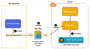 FAST SAP Migrations to AWS with the SAP Rapid Migration Test Program