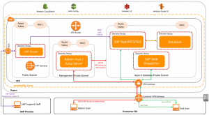 VPC Subnet Zoning Patterns for SAP on AWS, Part 1: Internal-Only Access