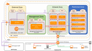 VPC Subnet Zoning Patterns for SAP on AWS, Part 2: Network Zoning