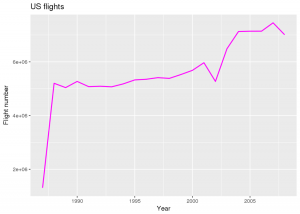 Analyzing US flight data on Amazon S3 with sparklyr and Apache Spark 2.0