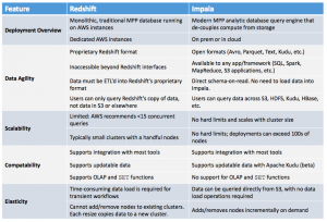 Apache Impala (incubating) vs. Amazon Redshift: S3 Integration, Elasticity, Agility, and Cost-Performance Benefits on AWS