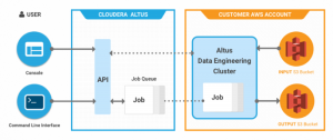Talend on Why their Partnership with Cloudera Altus is a No Brainer