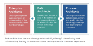 Enterprise Architecture, Data Architecture and Business Process Architecture – Better Together