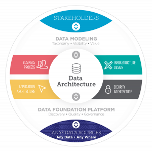 Data-Driven Business – Changing Perspective