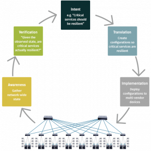 Verification and Intent-Based Networking: Closing the Control Loop