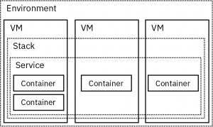 Scaling Our Private Portals with Open edX and Docker