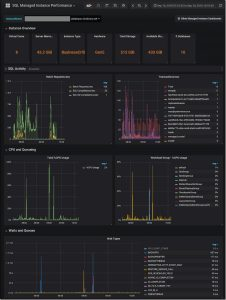 Real-time performance monitoring for Azure SQL Database Managed Instance