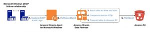 Turn Windows DHCP Server logs into actionable metrics using Amazon Kinesis Agent for Windows