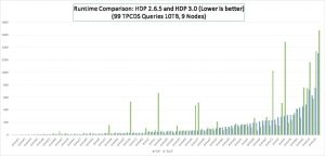 2x Faster BI Interactive queries with HDP 3.0