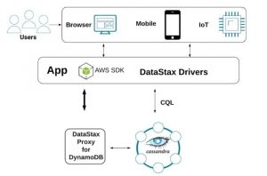 DataStax Proxy for DynamoDB™ and Apache Cassandra™ – Preview