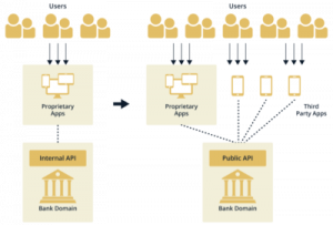 Open Banking and the Application of In-Memory Technologies