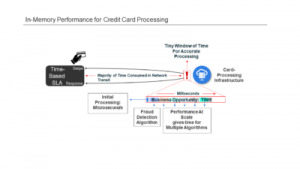 High-Speed Transaction Processing with No Compromise on Fraud Detection