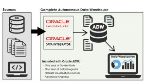 Autonomous Data Warehouse: Store Your Data and Use It Too