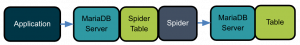 Uses for MariaDB and the Spider Storage Engine