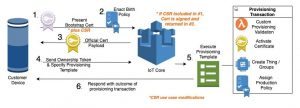 How to automate onboarding of IoT devices to AWS IoT Core at scale with Fleet Provisioning