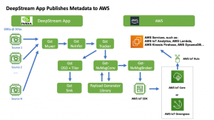 How to integrate NVIDIA DeepStream on Jetson Modules with AWS IoT Core and AWS IoT Greengrass