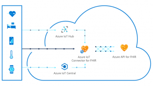Microsoft Azure IoT Connector for FHIR now in preview