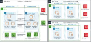 SAP backups on AWS using Commvault – architecture and core component deployment
