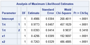 Simulate regression models that incorporate CLASS parameterizations
