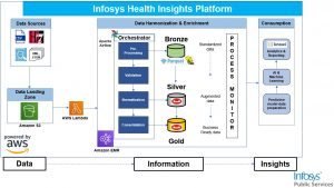 Helping Healthcare Agencies Without Data Science Skills Get More from Patient Data