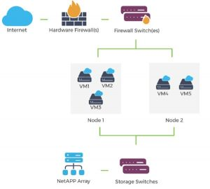 What is VMware Private Cloud?