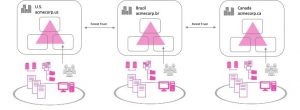 Field Notes: Integrating a Multi-Forest Source Environment with AWS SSO