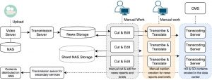 How a Global Broadcaster Deployed Real-Time Automated News Clipping with AWS Media Services