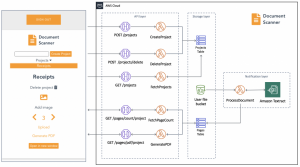 Building a serverless document scanner using Amazon Textract and AWS Amplify