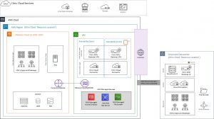How to Deploy Citrix Virtual Apps and Desktops Service on VMware Cloud on AWS