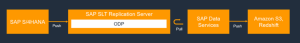SAP Data Services and SAP LT Server for near real-time replication to AWS data lakes