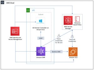 Implementing LDAP authentication for Hive on a multi-tenant Amazon EMR cluster