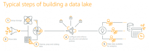 Building a data lake at your university for academic and research success