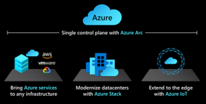Bring innovation anywhere with Azure's multi-cloud, multi-edge hybrid capabilities