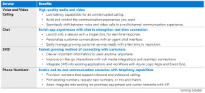 Build rich communication experiences at scale with Azure Communication Services