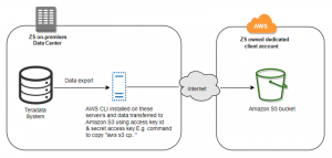 Best practices using AWS SCT and AWS Snowball to migrate from Teradata to Amazon Redshift