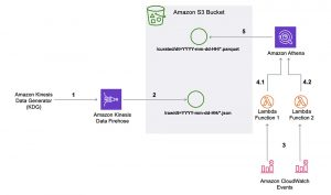 Automating bucketing of streaming data using Amazon Athena and AWS Lambda
