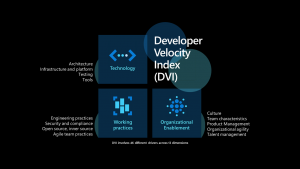 Unleash the full potential of your developer teams and increase Developer Velocity