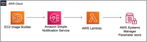 Tracking the latest server images in Amazon EC2 Image Builder pipelines