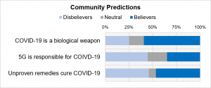 The COVID-19 infodemic: How Novetta uses machine learning to analyze unproven narratives on social media