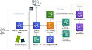 Building an Intelligent Contact Center with Zendesk and Amazon Connect