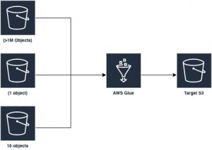 Optimizing Spark applications with workload partitioning in AWS Glue