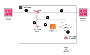 Using Amazon SQS dead-letter queues to replay messages