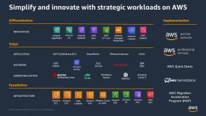 AWS Partners Support the Migration and Modernization of Customers' Most Strategic Workloads