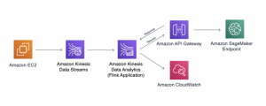 Real-Time In-Stream Inference with AWS Kinesis, SageMaker & Apache Flink