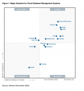 Redis Labs Recognized in Inaugural 2020 Magic Quadrant for Cloud Database Management Systems by Gartner