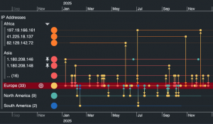It's here! v1.0 of KronoGraph, our timeline visualization toolkit