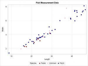 How to score a logistic regression model that was not fit by PROC LOGISTIC