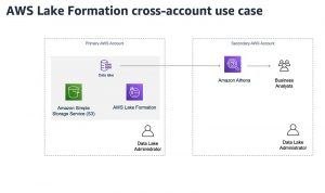Controlling data lake access across multiple AWS accounts using AWS Lake Formation