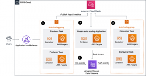 Building a scalable streaming data processor with Amazon Kinesis Data Streams on AWS Fargate