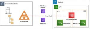 Field Notes: Migrating File Servers to Amazon FSx and Integrating with AWS Managed Microsoft AD